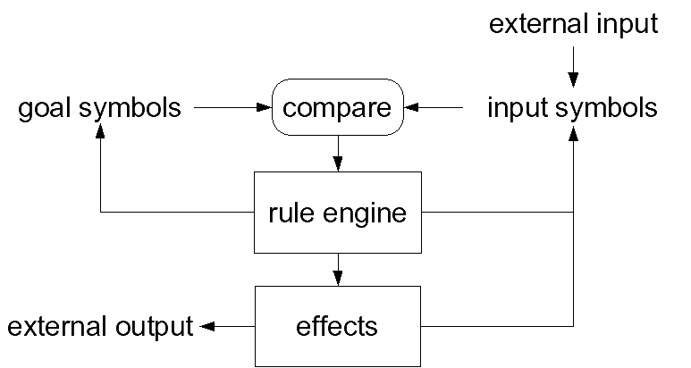 structure of the language machine